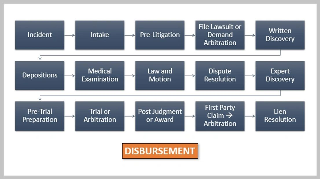 Timeline showing the personal injury process