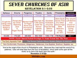 7 Churches of Revelation