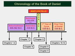 Chronology of Daniel