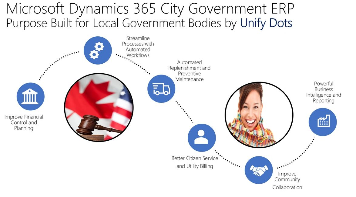 Microsoft Dynamics ERP Software for City Government, Municipalities and Public Sector