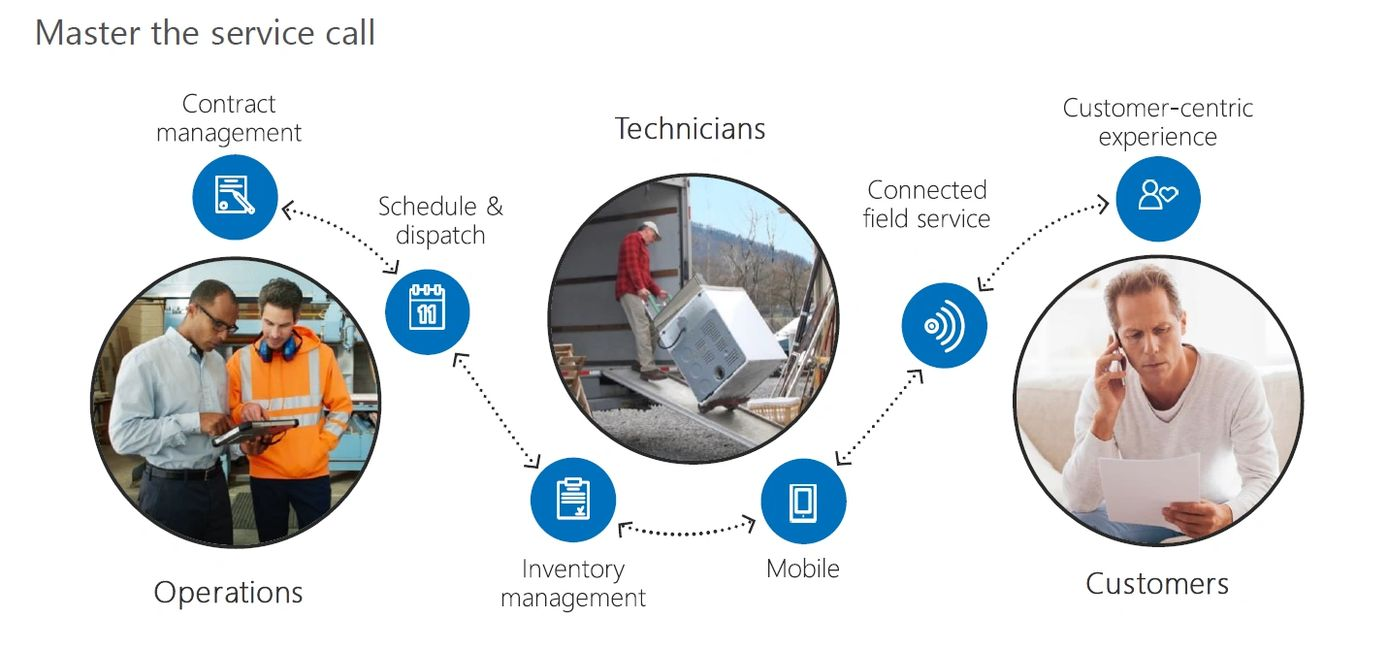 Microsoft Dynamics 365 Field Service solution with Contract, Asset,  Technician Management.