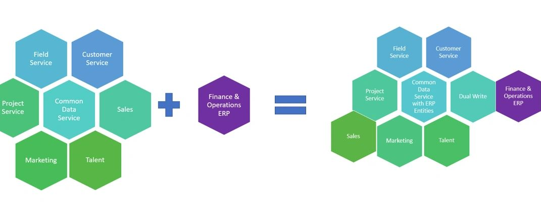 Dynamics 365 for Finance & Operations and Common Data Service