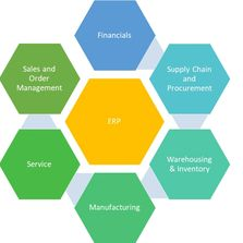 Microsoft Dynamics 365 for Finance and Operations ERP Software