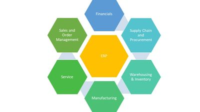 ERP, Supply Chain, Financial, Manufacturing, Warehousing, Inventory, Procurement, Budgeting Software