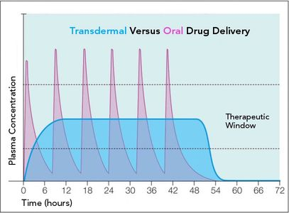 Transdermal comparison to oral drug delivery