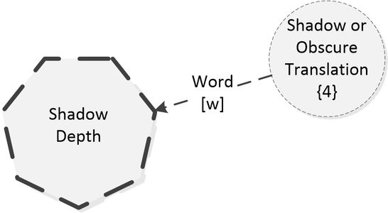 ADEPT diagram, shadow depth