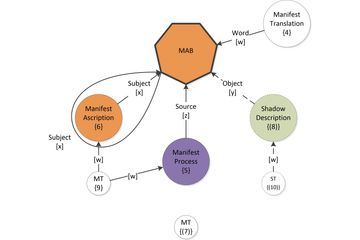ADEPT diagram, MAB, Name rivulet