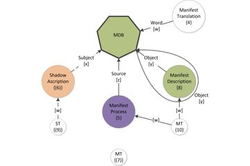 ADEPT diagram, MDB, Attribute rivulet