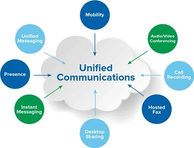 Unified Communications (UC), IM, presence, mobility,  audio, video conferencing, FMC, email, fax