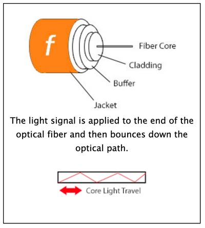 The layers of a fiber optic cable.