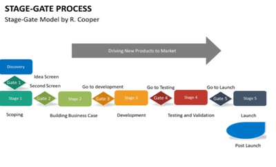 Stage gate process to develop innovation