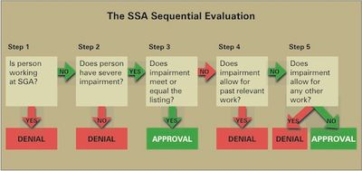 Social Security's five step evaluation in an illustration.