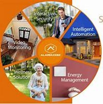 products, interactive security, wellness systems, access control,
