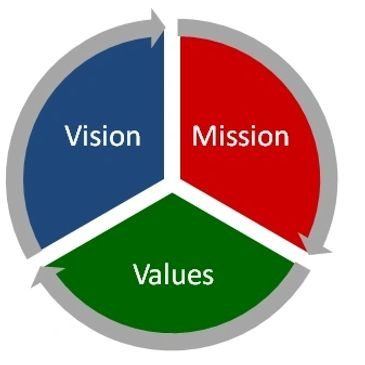 mission, vision, values, rigali security, founder