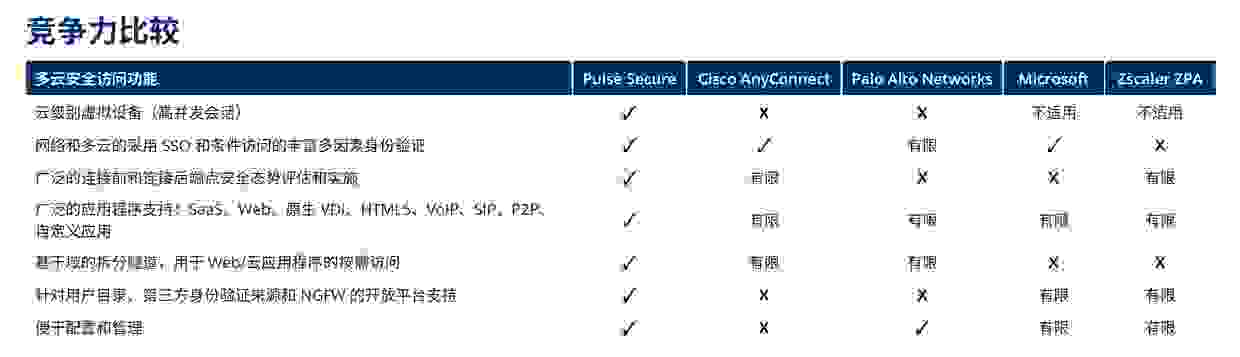 PulseSecure 多云访问 Multi-Cloud-Access