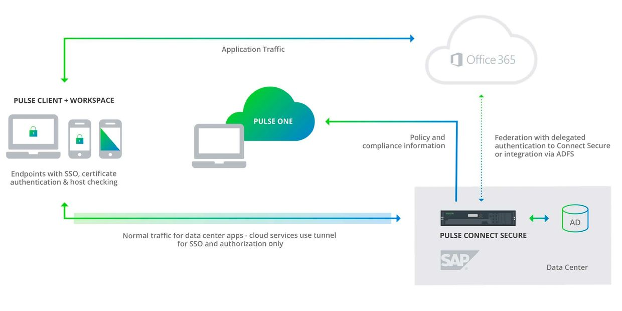 PulseSecure Office365