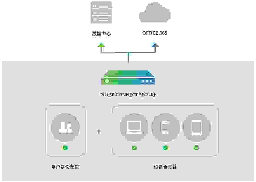 PulseSecure Office365:用户身份验证 + 设备合规性