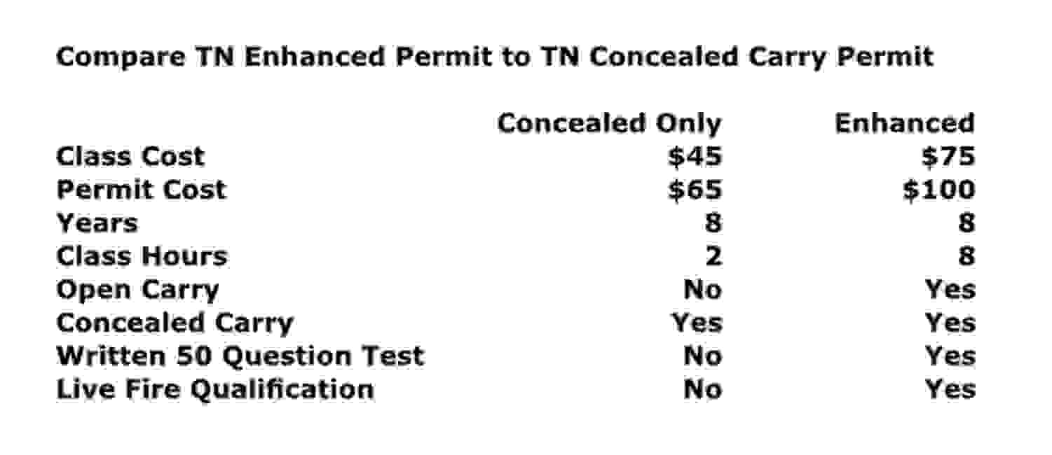 TN Concealed Carry Permit, Enhanced Permit Open Carry Qualification