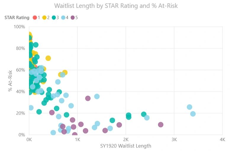 Did STAR ratings impact DC lottery school choices this year?