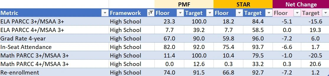 differences in star and pmf scores for dc charters are uneven pmf scores for dc charters are uneven