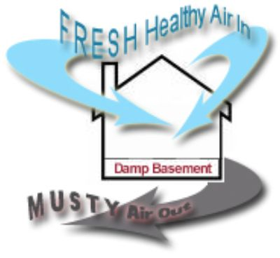 Our Basement Ventilation System helps to get rid of the musty smell in your basement!