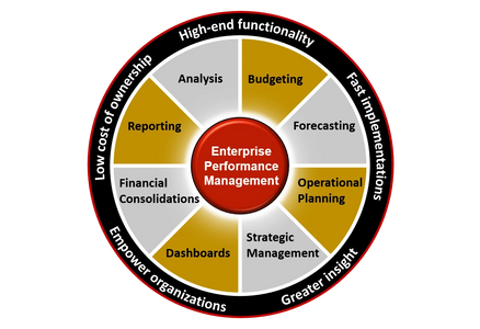 OneStream Enterprise Performance Management - Consolidation, Planning & Analysis