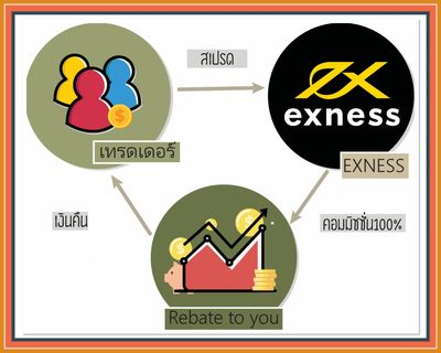 Exness Rebate,Exness Rebate in Thailand Exness Thailand IB 95% Exness Rebate  Exness cashback