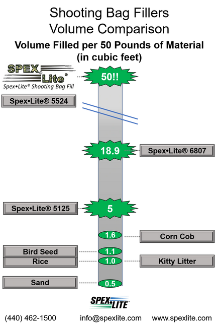 SpexLite Shooting Bag Fill Volume Comparison Infographic. SpexLite Shooting Bag Fill is Up To 100 Times More Efficient than Other Shooting Bag Fill Materials.