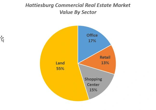 $125 Million Buys You All The Hattiesburg Commercial Property For Sale