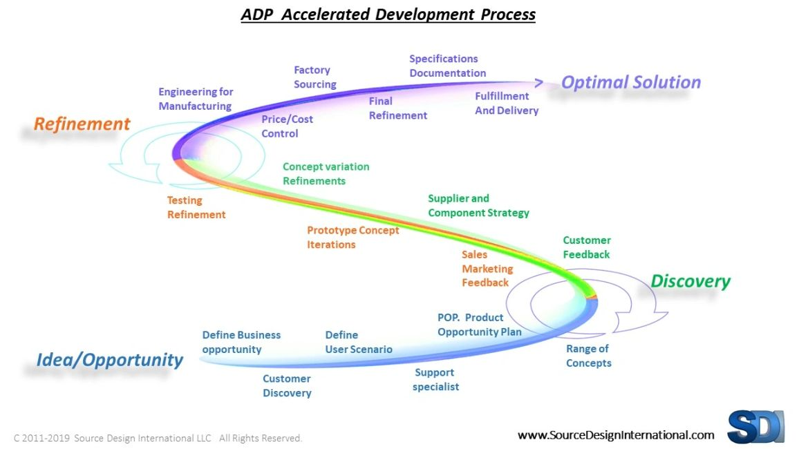 ADP Accelerated development process for product design