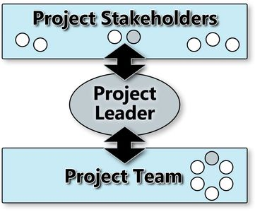 Project Leadership Course Model