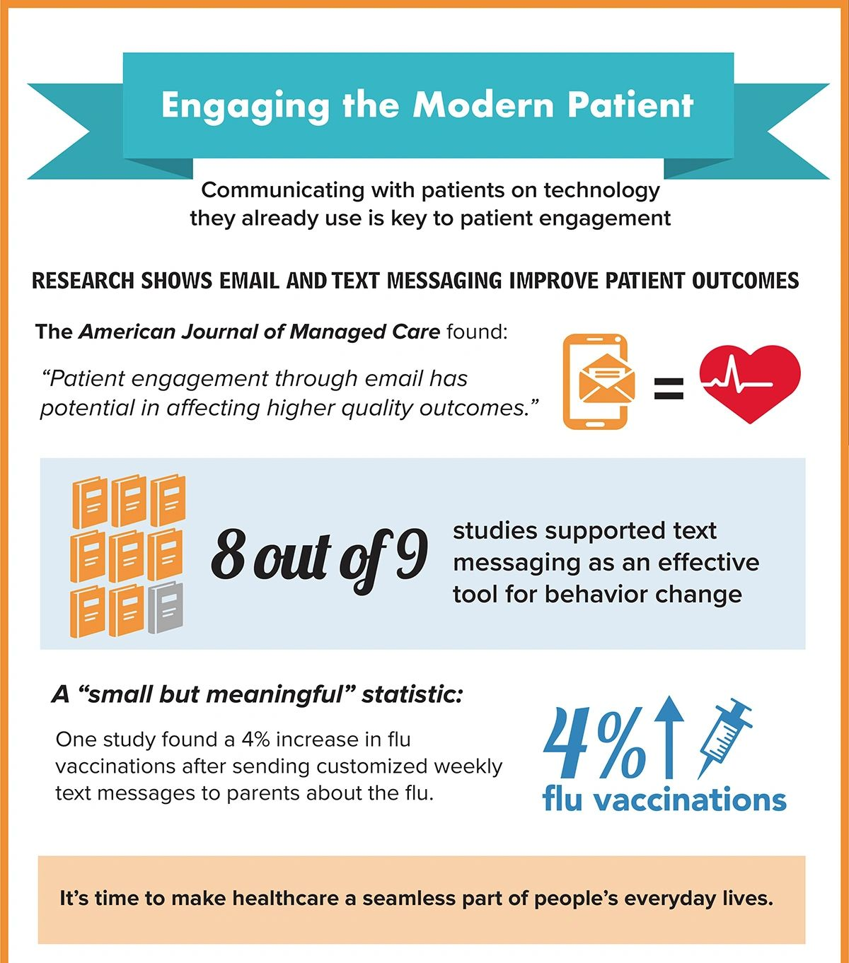 Engaging the Modern Patient [Infographic]