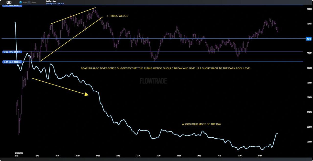 Darkpoolcharts chart explanation
