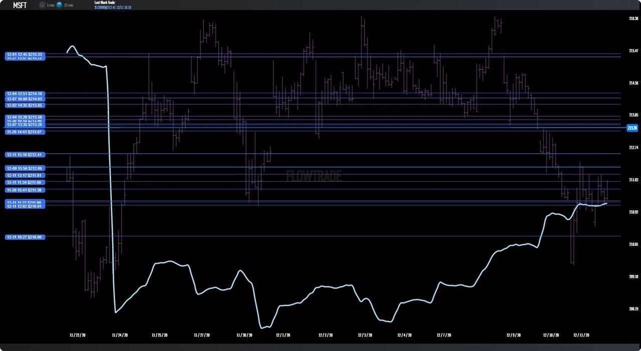 $MSFT Dark Pool Chart