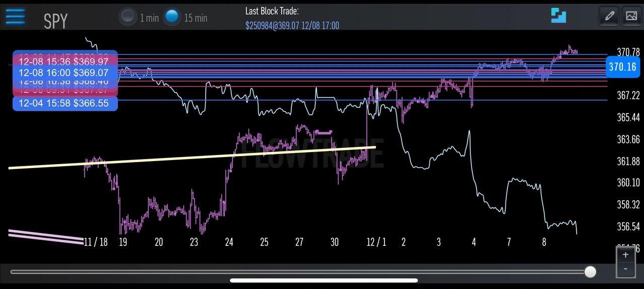 12-8-20 $SPY 15 Minute Chart (Algo indicator)