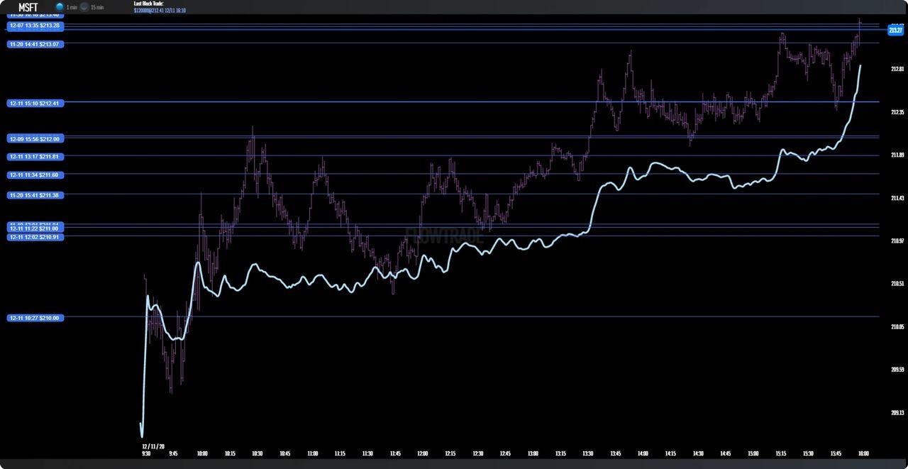 $MSFT 1 min algo flow chart