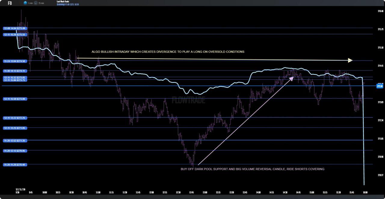 $FB 1 min chart to illustrate a nice divergent bullish setup