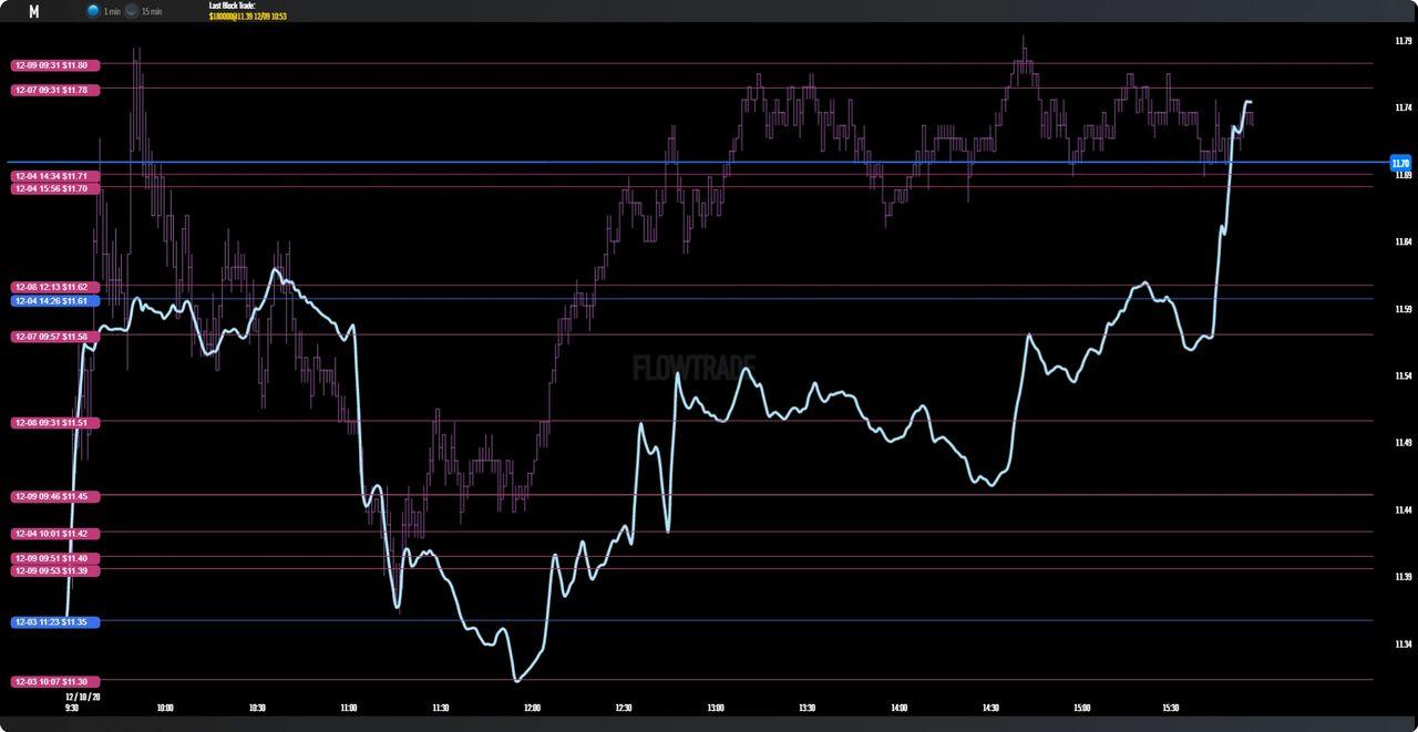 $M Macy's Dark pool and Block Trade Chart