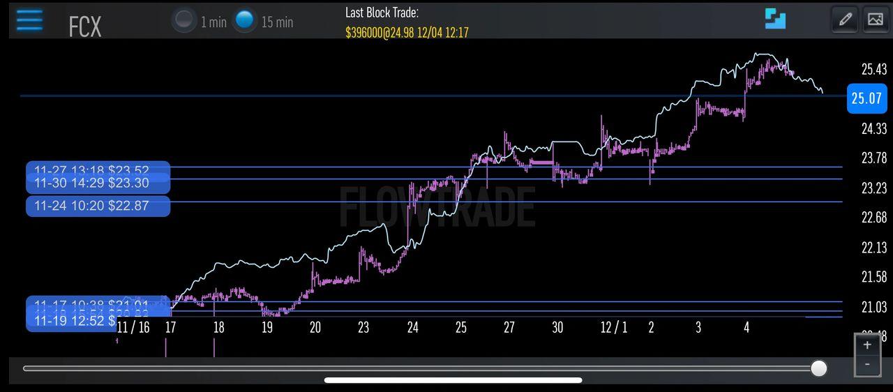 $FCX Dark Pool Chart