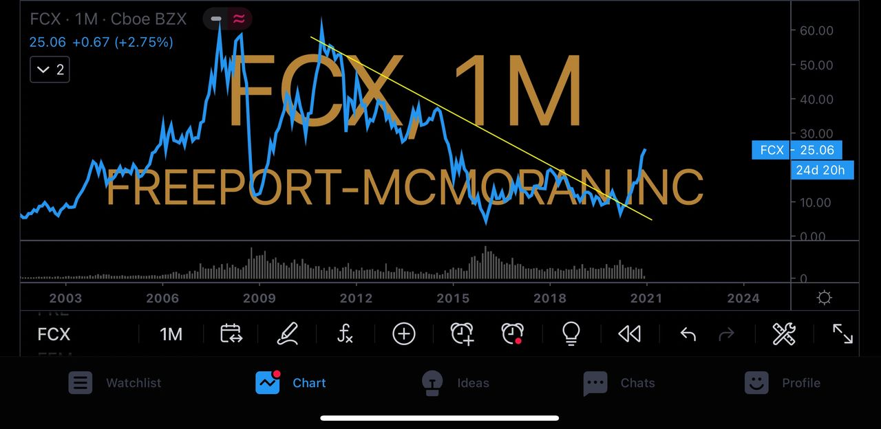 $FCX Monthly Chart December 2020