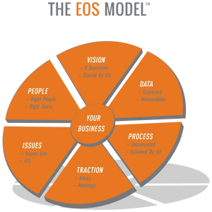 The EOS Model, the 6 Key Components, Traction