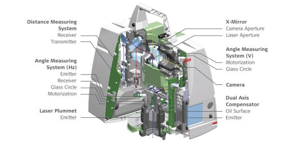 A diagram of a Laser Scanning Device.
