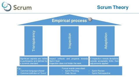 Empirical Process - Transparency, Inspection, Adaption