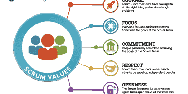 Scrum Values - Courage Focus Commitment Respect Openness