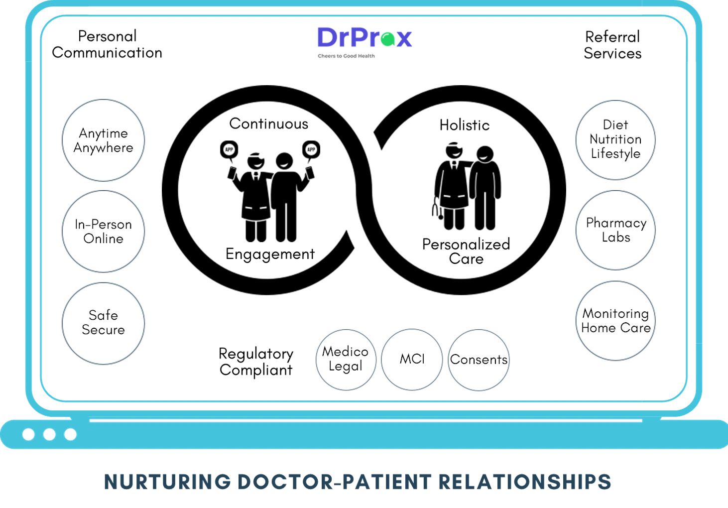 Doctor patient remote consultation continuous engagement personalized care