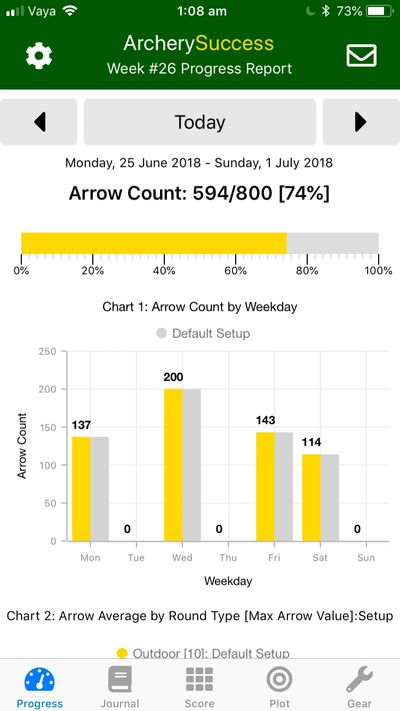 Weekly arrow count graph as displayed on Archery Success