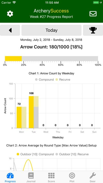 Archery Success App - Progress Report with more than one bow