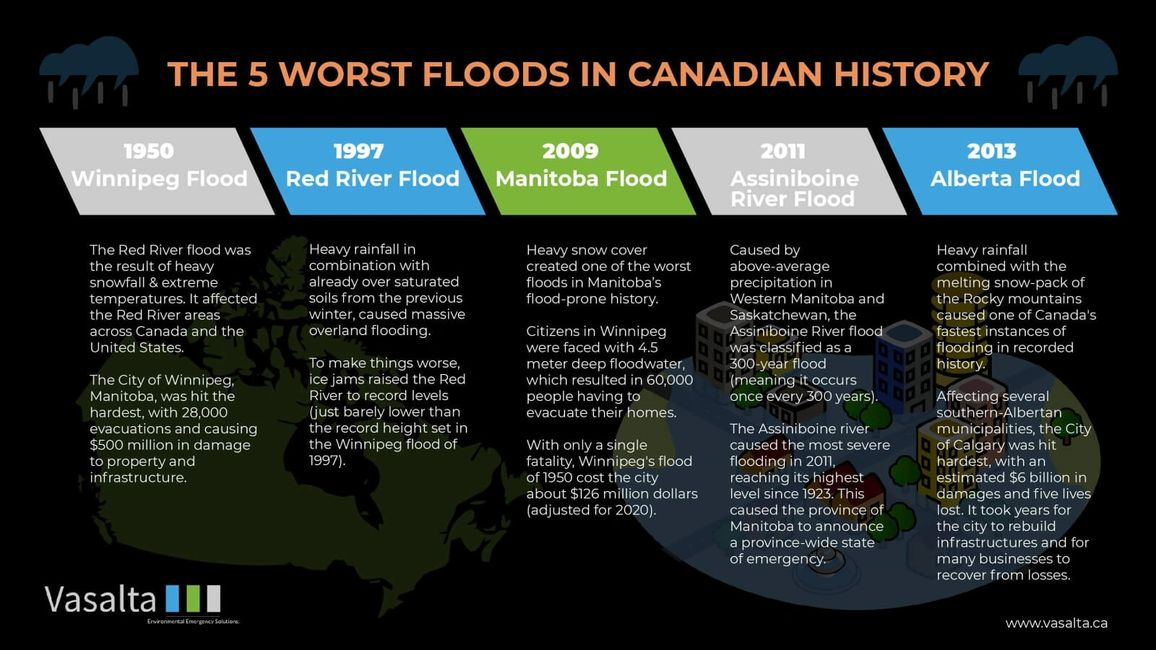 The 5 worst floods in Canadian history infographic