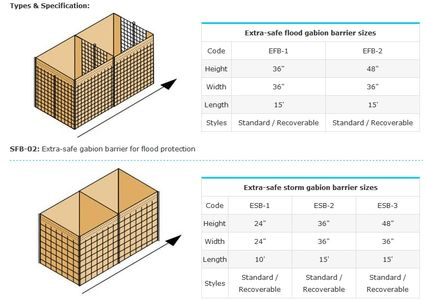 gabion flood barriers sizing and specifications sheet