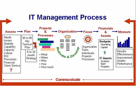 Image result for Information Technology Management